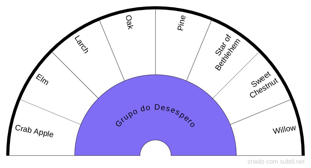 Grupo do Desespero