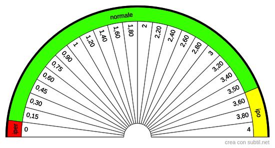 TSH -Ormone Tireo Stimolante (tireotropina) 0,15-3,5