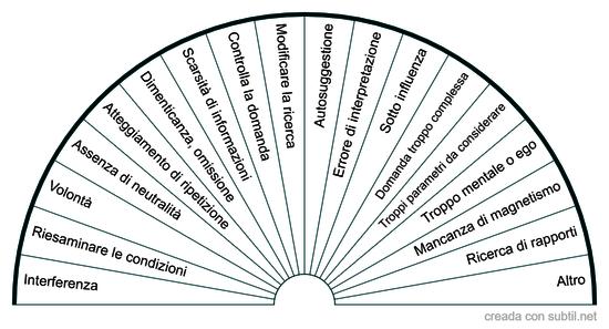 Verifica della ricerca Radioestesica