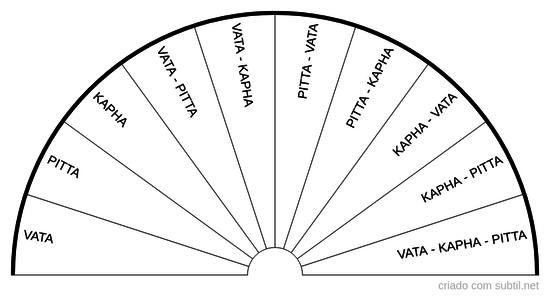 Tipi di costituzione psico-fisica (Dosha/Ayurveda)
