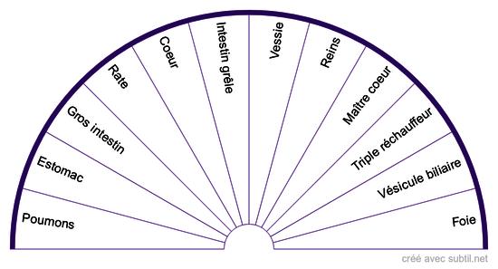 Les systèmes #4 - Les méridiens