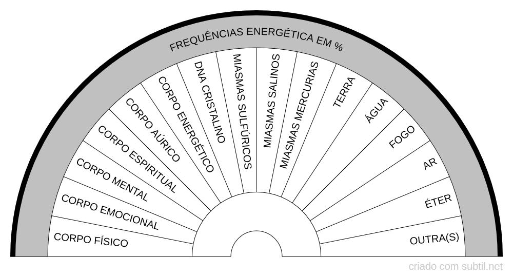 Frequências Energética %