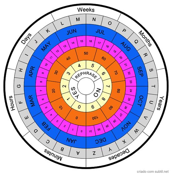 Tempo e Duração Mesa Radiônica 2
