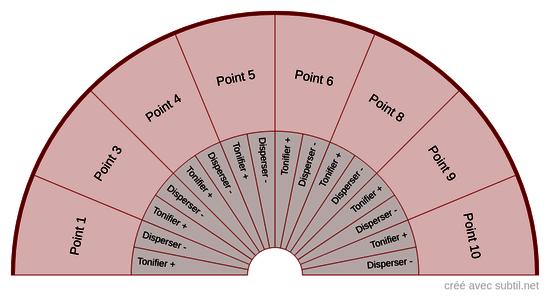 Méridien Rate - Pancréas