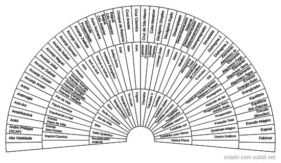 Gráficos Radiestesia e Radiônica