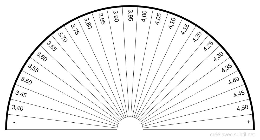 Analyse sanguine - Potassium