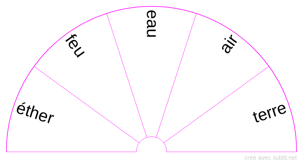 Cinq éléments