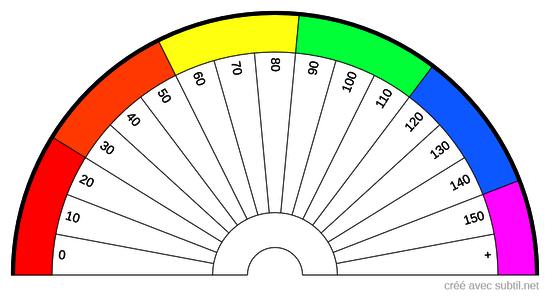Pourcentages