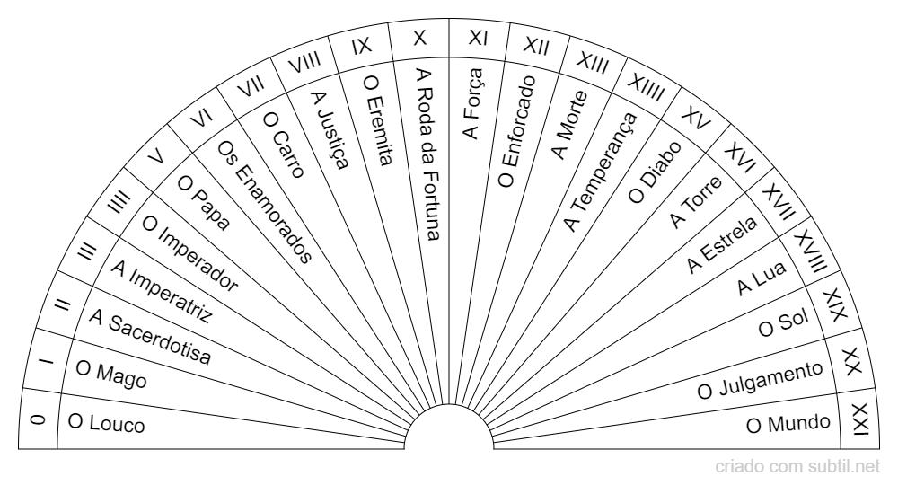 Arquétipos do Tarot