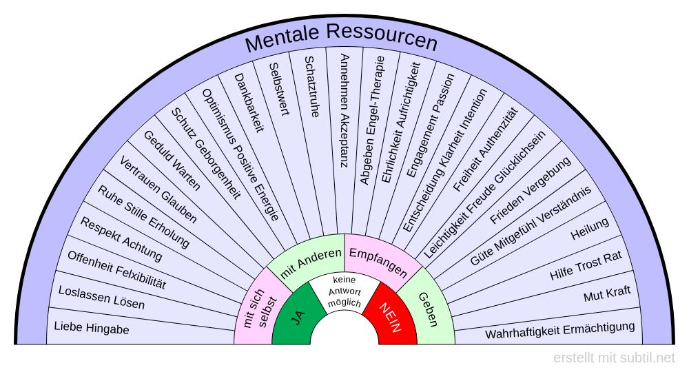 Mentale Ressourcen