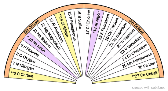 Octave 5-6 Periodic Table of Elements
