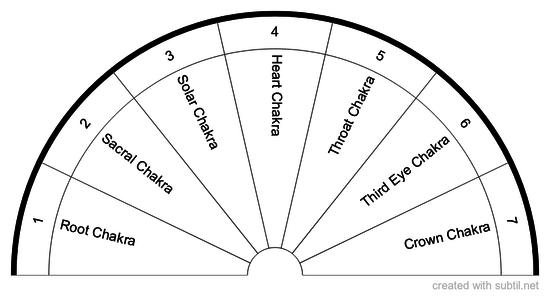 Chart of Chakras
