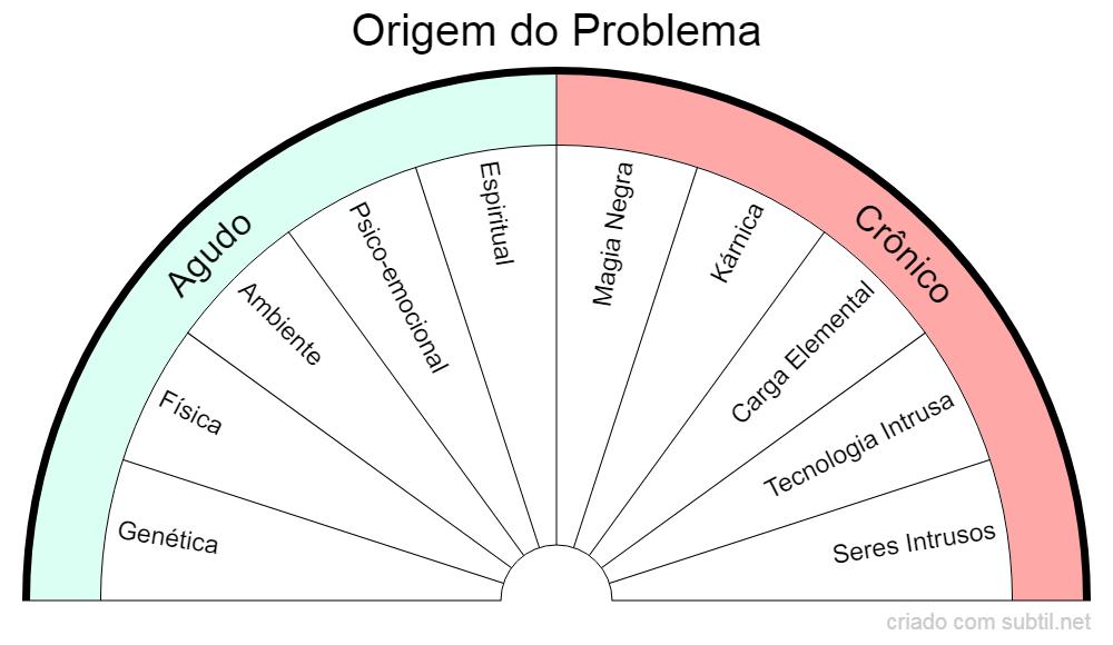 Origem do Problema
