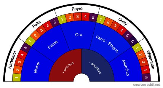 Reti geobiologiche
