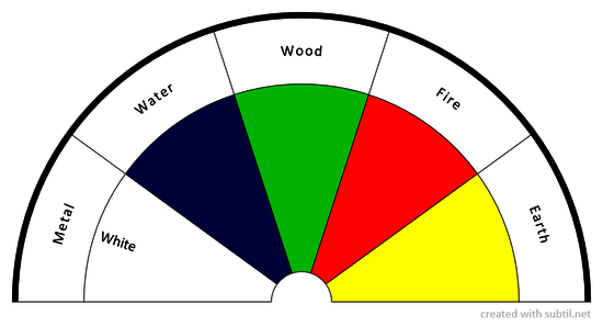 Chinese 5-Element