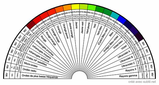 Spectre lumineux (ondes&fréquences)