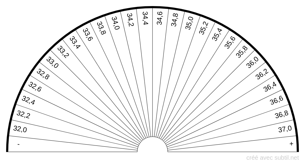 Analyse sanguine - C.C.M.H.