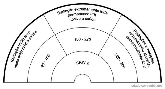 Escala SRW 2