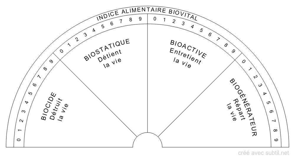 Indice alimentaire Biovital