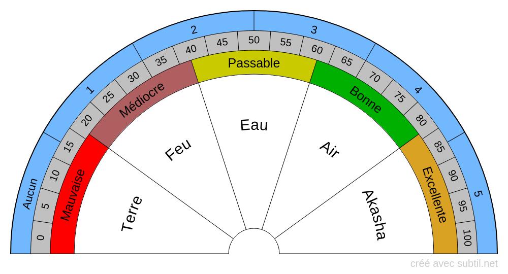 5 Éléments - Pourcentage d'activation / Qualité Vibratoire