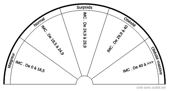 Indice de Masse Corporelle (I.M.C.)