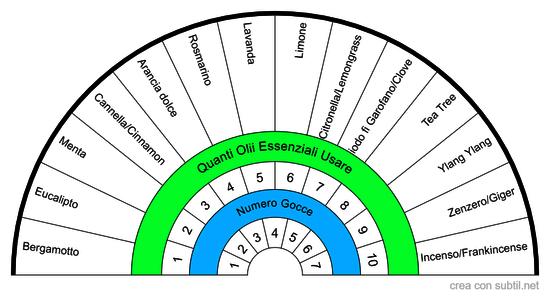 Scelta Olii Essenziali