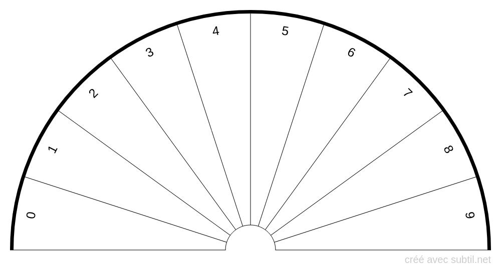 Planche des chiffres