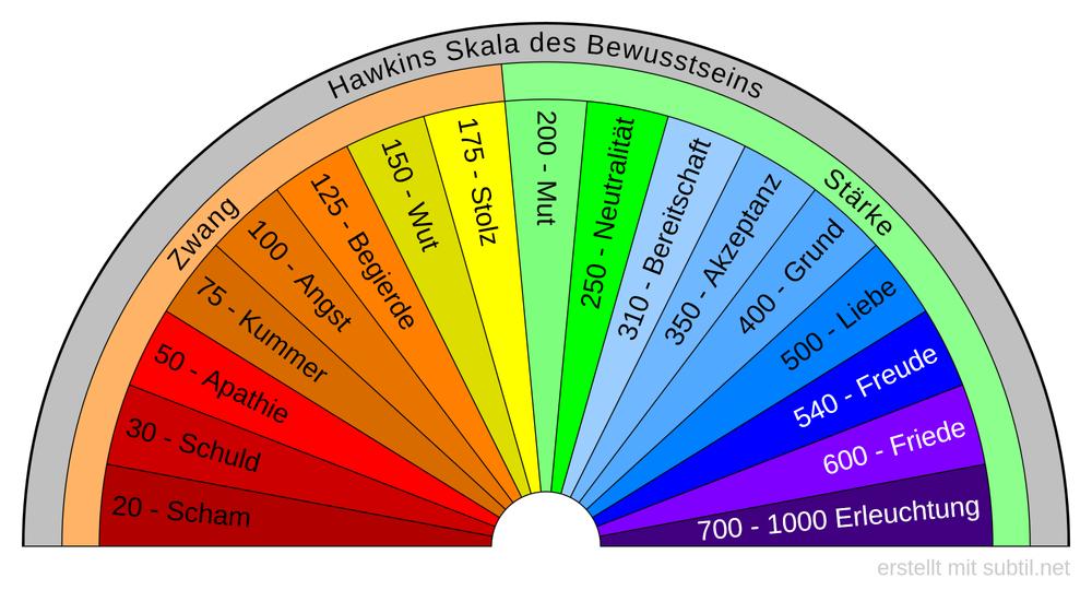 Hawkins Skala des Bewusstseins