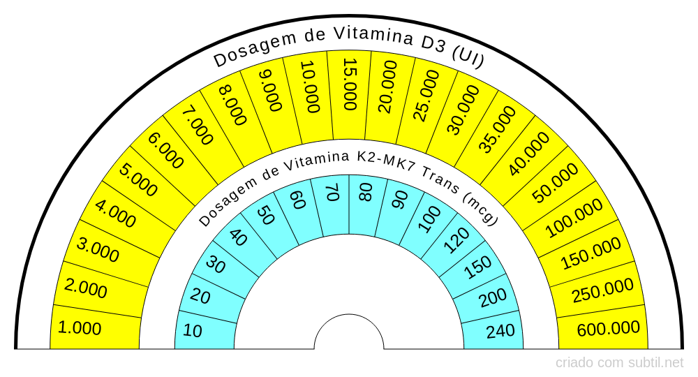 Dosagens de Vitamina D3 e K2-MK7 Trans