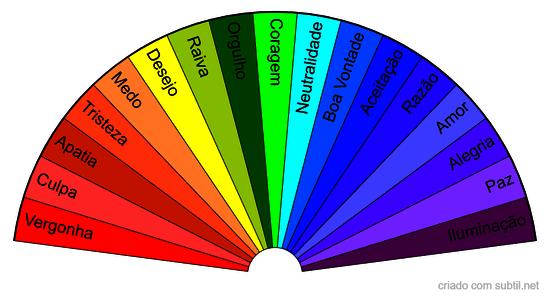 Escala Hawkins da Consciência (colorido)