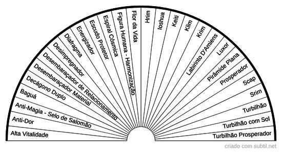 Gráficos Radiônicos