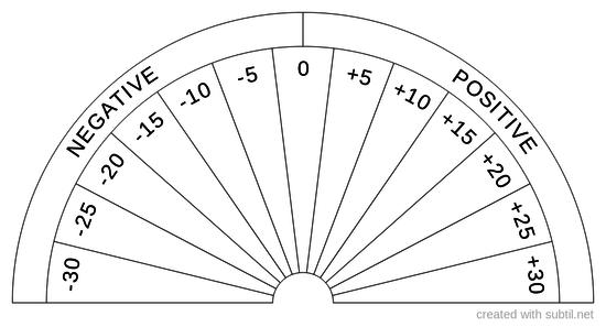 Finsh scale