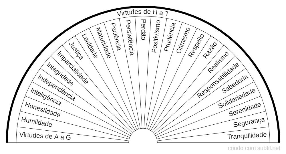 Virtudes de H a T