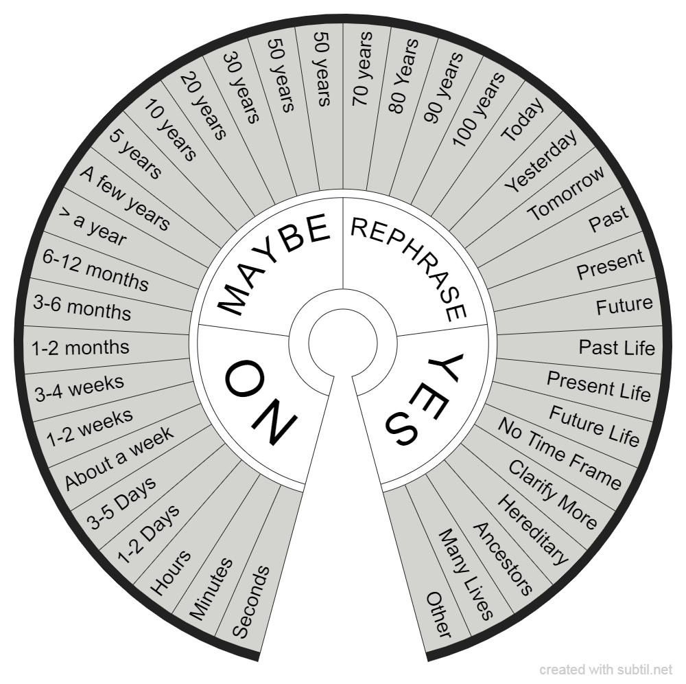DOWSING  Time Chart