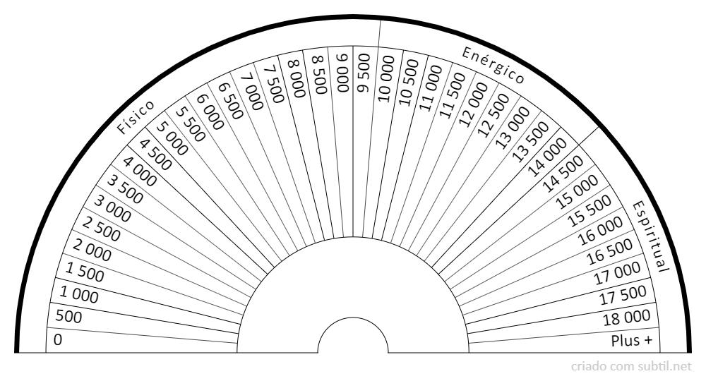Taxa de vibração no biómetro de Bovis