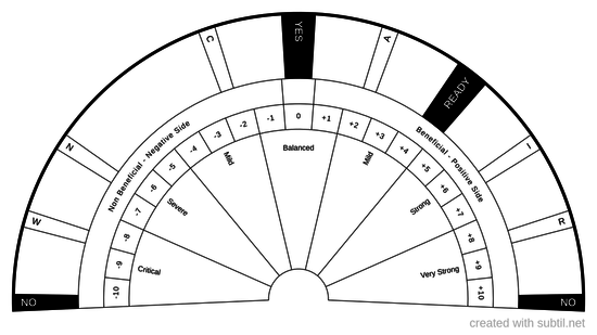 General Dowsing Chart