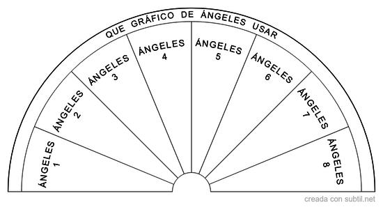 Que grafico Ángeles usar