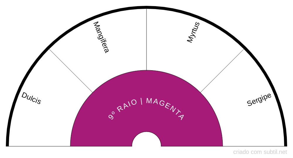 9º RAIO MAGENTA