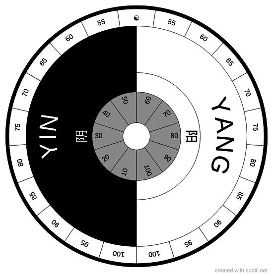 Yin & Yang circle