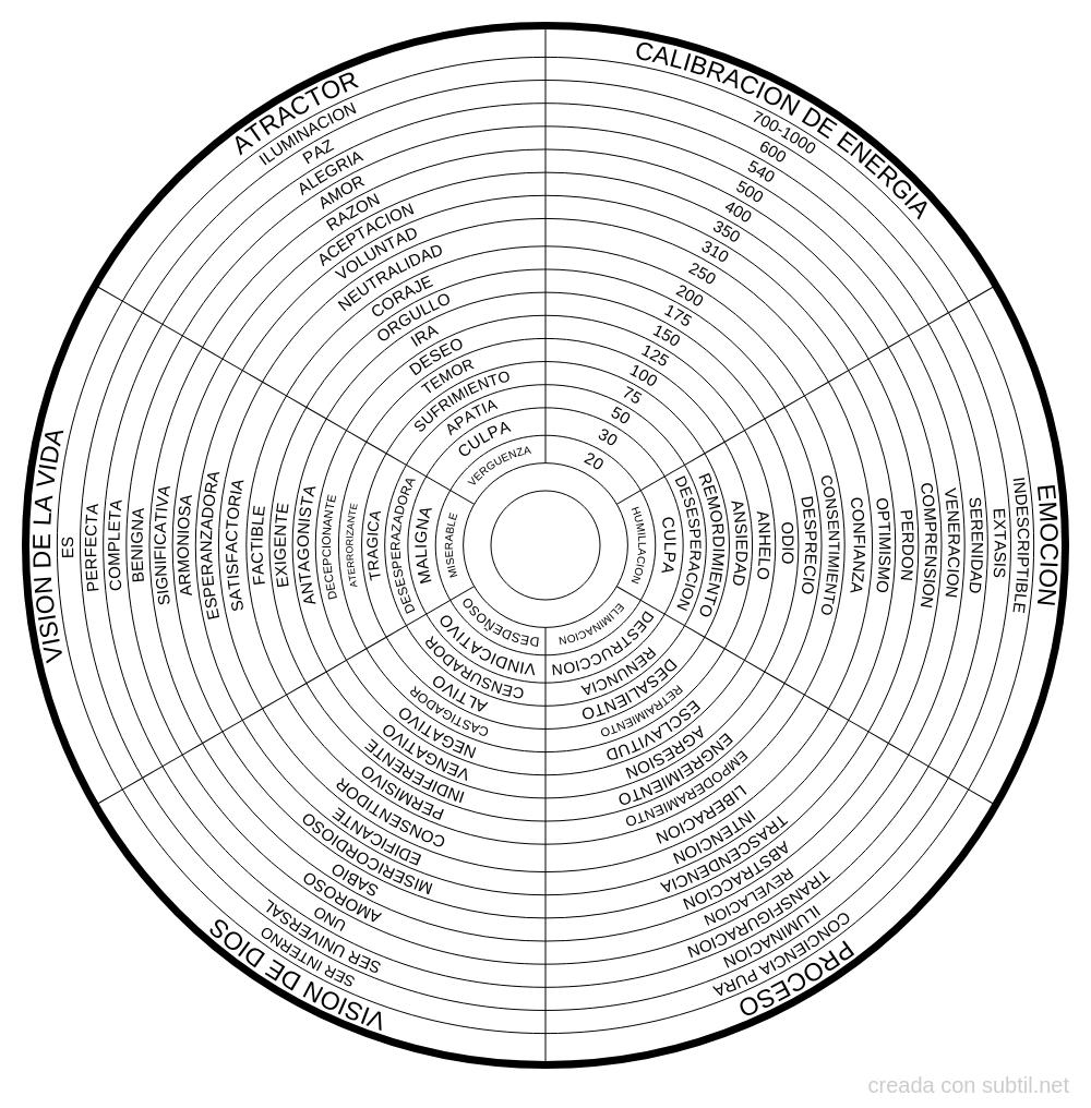 Mapa de niveles de la conciencia