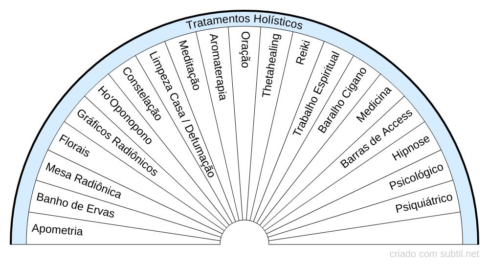 Tratamentos Holisticos
