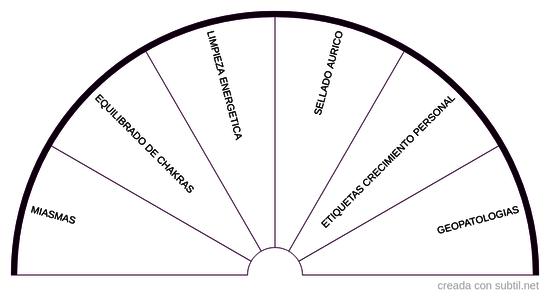 Tratamientos pendulo hebreo