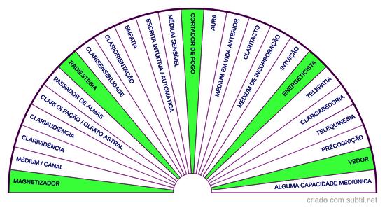 Capacidades mediúnicas