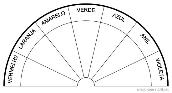 Gráfico de Cores