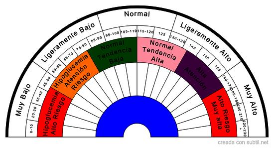 Diagnosticar niveles de Glucosa