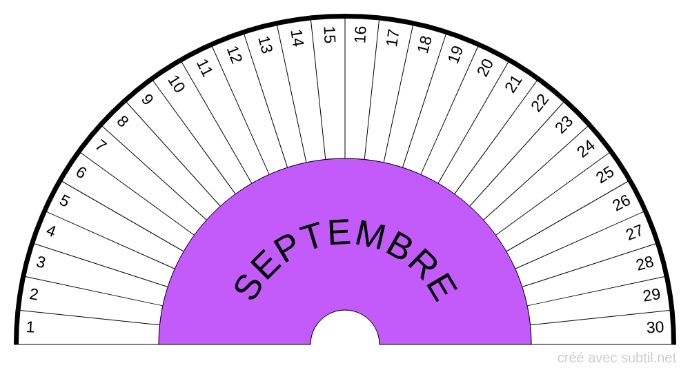 Date Septembre