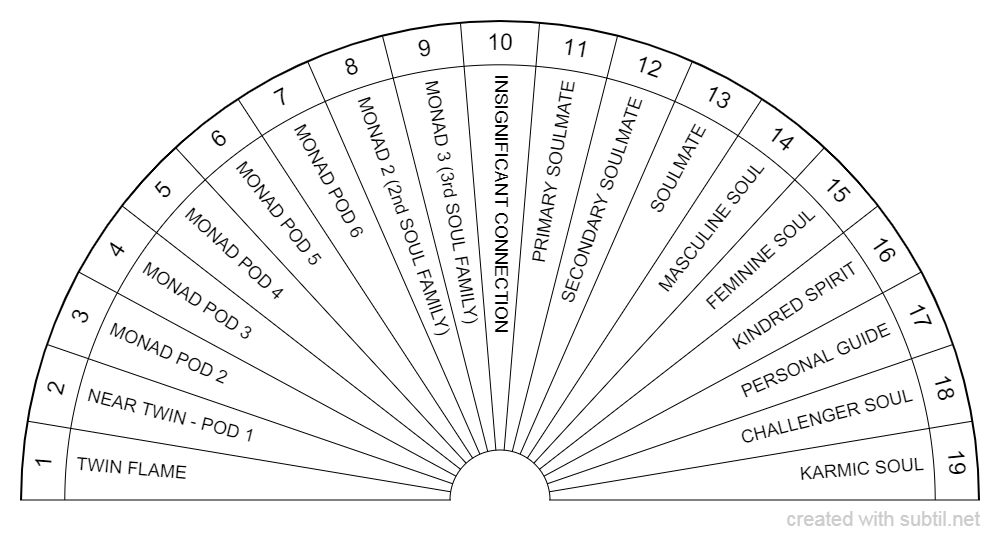 Soul types chart