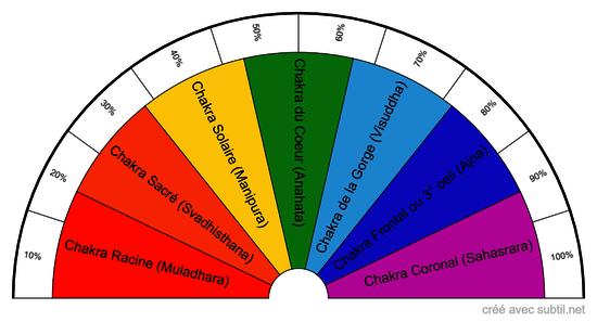 Taux d'harmonisation des 7 chakras principaux