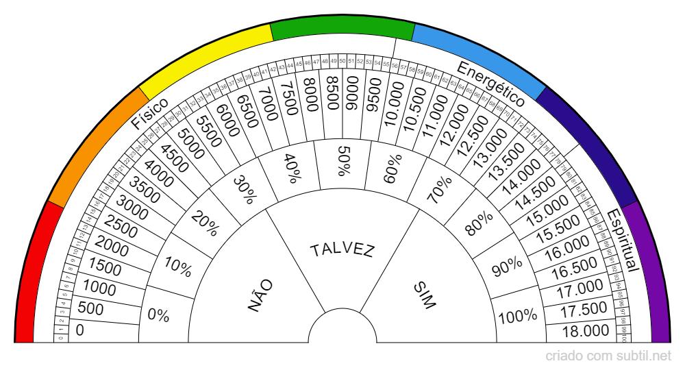 Biometro Geral