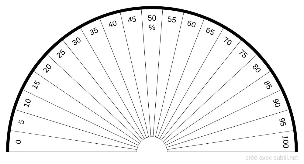 Planche des pourcentages